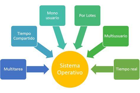 bloque 1 diferenciar funciones del sistema operativo 1 1 establecer las funciones de un sistema operativo