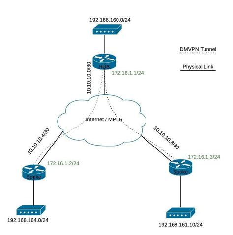 cisco router configuration template cisco dmvpn configuration exle