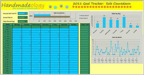 Excel Spreadsheet Sles by 2011 Etsy Sales Goal Tracker Spreadsheet Free