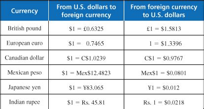 currency converter euro to us dollar convert dollars to euros bbt com