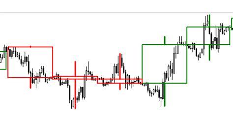 candlestick pattern timeframe mtf candlestick indicator download for free