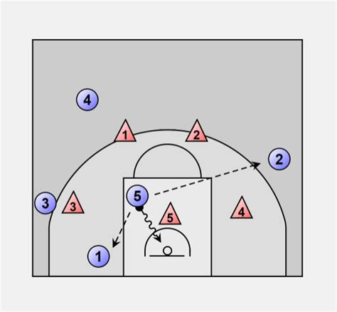 the swing offense basketball offense zone zone swing