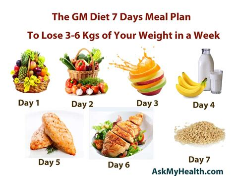 1 fruit a day diet gm diet 7 days meal plan to lose weight quickly recipes