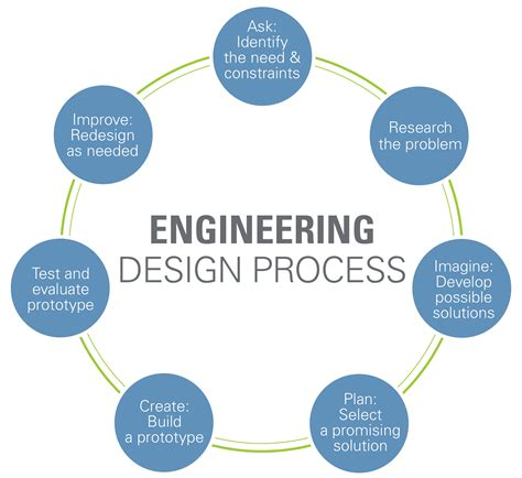 mechanical engineering design criteria documentation fantastic intro to engineering course that can be taught