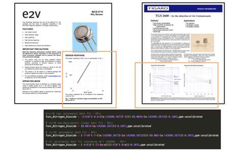 sensing resistor calibration calibration of sensing resistors fsr for static and dynamic applications 28 images