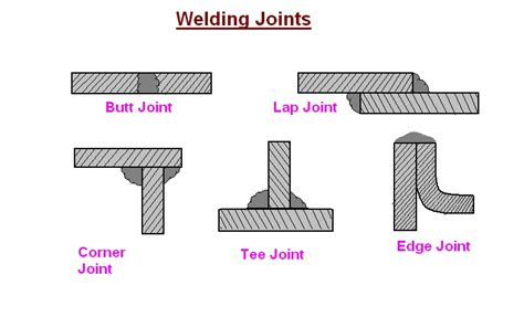 form design of welded members forgings and castings mechanical engineering welding and its classification