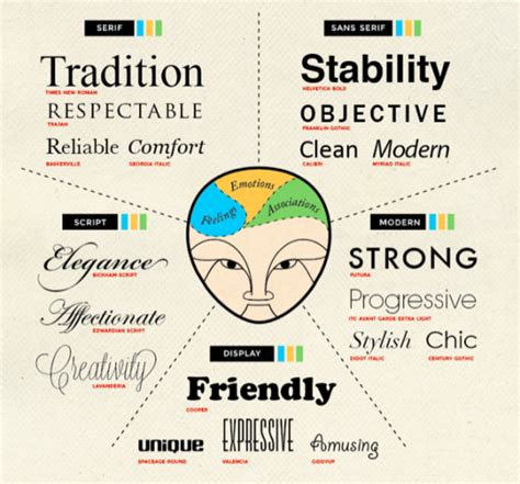 typography infographic 5 fascinating font infographics creative market