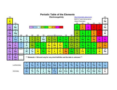 printable version periodic table tables free printable and periodic table on pinterest