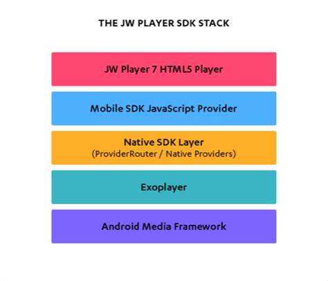 jwplayer android what happens when you press play an overview of the jw player sdk for android stack jw player