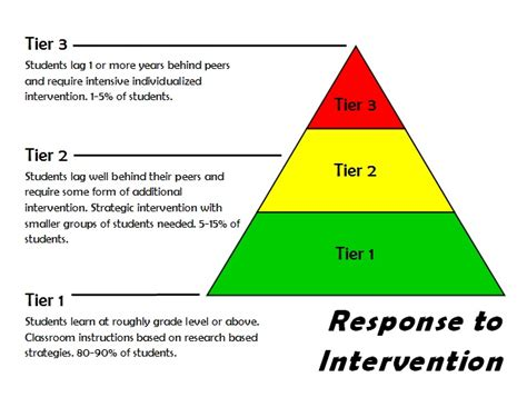 response to intervention templates 10 best images of rti tier 1 interventions chart pyramid