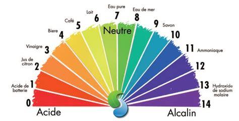 alimenti ph basico influence de l 233 quilibre acido basique sur la sant 233