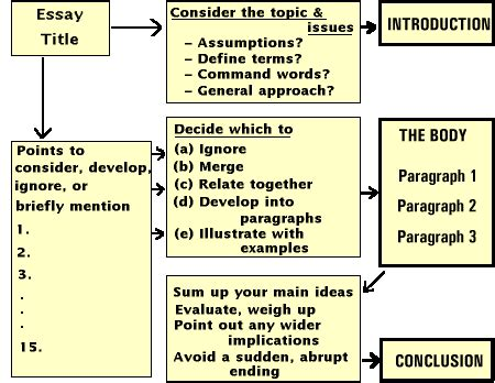 how to compose a paper properly
