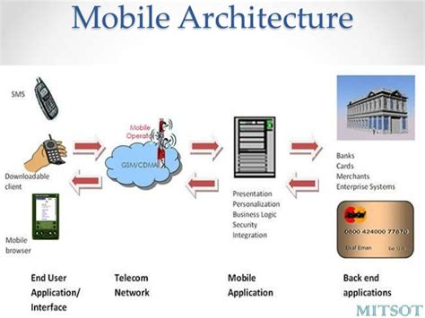 mobile architecture diagram mobile payment in india operative guidelines for