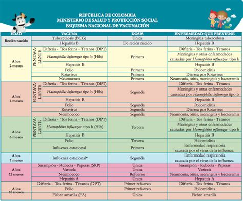 Calendario A Colombia Calendario Oficial De Vacunaci 243 N Por Pa 237 Ses