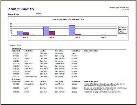 incident summary report template student behavior anecdotal records template search