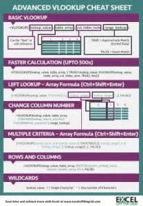 advanced vlookup tutorial pdf download excel vlookup exle download gantt chart