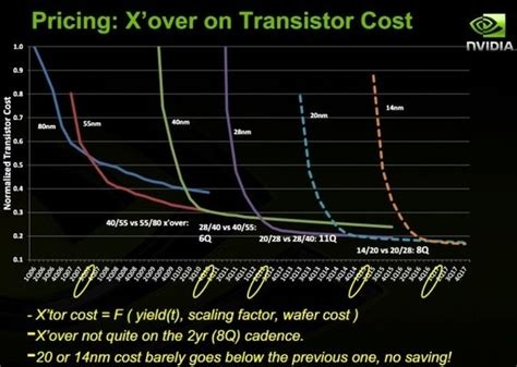 integrated circuit transistors cost s what is the factor facilitating the increase in the number of transistors