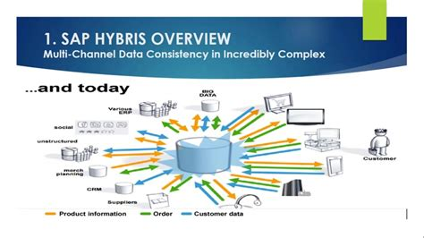 sap hybris tutorial sap hybris online training youtube