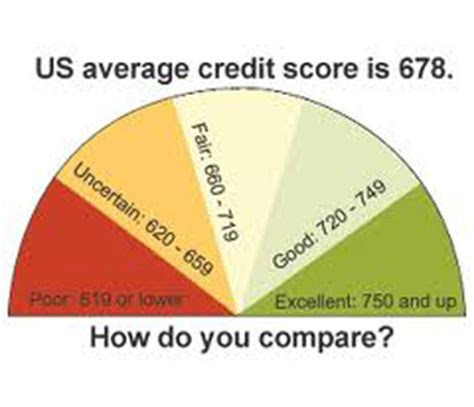 What Is Average Credit Score To Buy A House 28 Images