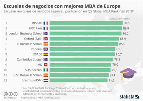 Inditex Programa Mba by Gr 225 Fico Tres Escuelas Espa 241 Olas De Negocios Entre Las