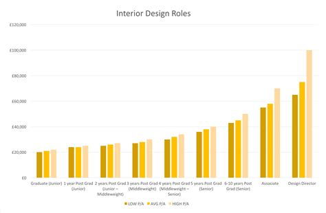 uk interior design salary guide 2016 career guidance adrem c3 a2 c2 a9 guides interiors loversiq