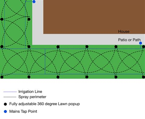 landscape sprinkler layout lawn irrigation the basics centenary landscaping supplies