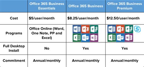 Office 365 Business Plans Plan A Successful Office 365 Migration Techlocity