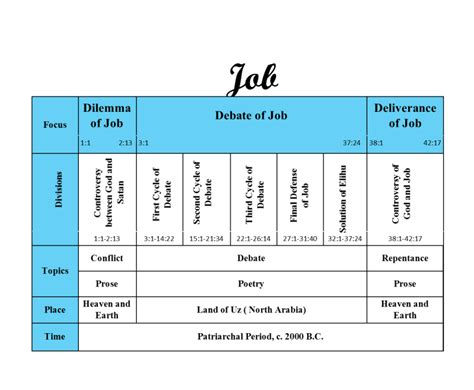 themes in book of job the good life outline for the book of job