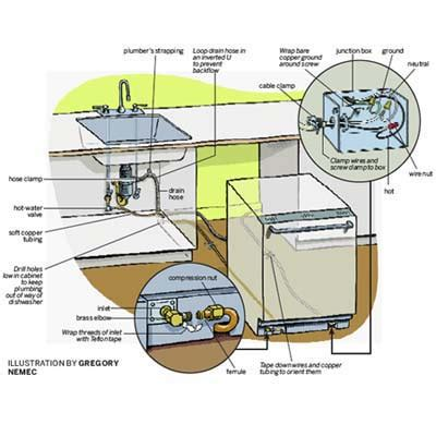 overview how to install a dishwasher this house