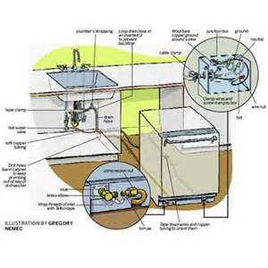 amazing How To Install A Built In Dishwasher #1: dishwasher-overview.jpg
