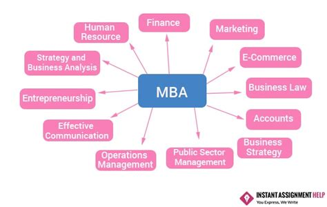 Like Mba by Help Writing A Assignment
