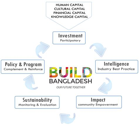 we can t do it alone building influence with simple strategies books welcome to build bangladesh