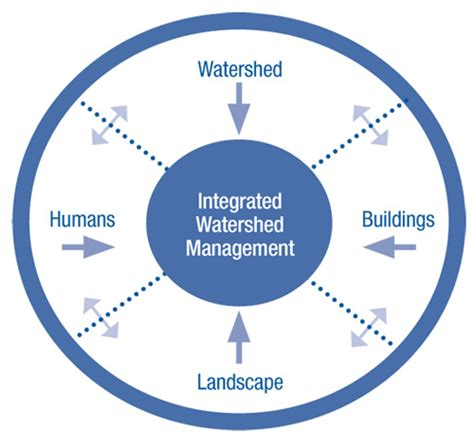 Water Shed Management by Water Sustainability Plan For Columbia