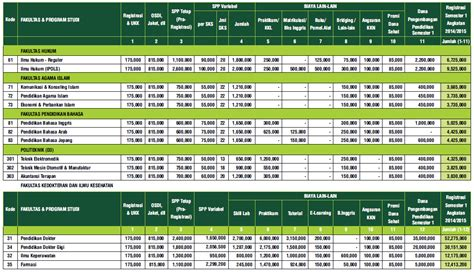 biaya kuliah umy yogyakarta info biaya kuliah