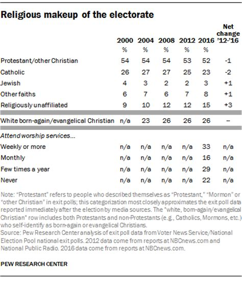 how the faithful voted a preliminary 2016 analysis pew how the faithful voted a preliminary 2016 analysis pew