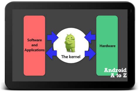 layoutinflater trong android la gi cơ bản kernel tr 234 n android l 224 g 236 techrum vn
