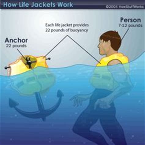 boat definition science what is buoyancy the o jays what is and science