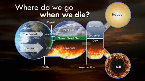 where are we earth according to the bible books where do we go when we die