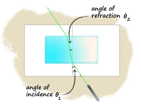 light travels fastest in science refraction images reverse search