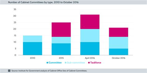 Cabinet Number by Secret Cabinet Committees Revealed Numbers And Members