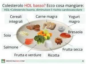 alimenti da evitare per il colesterolo e trigliceridi gli alimenti che aiutano a dimagrire e ad abbassare il