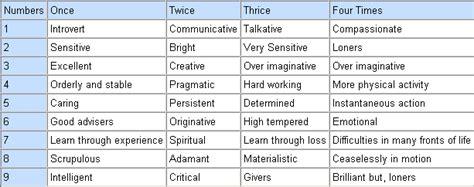 chinese numerology others teacher albert