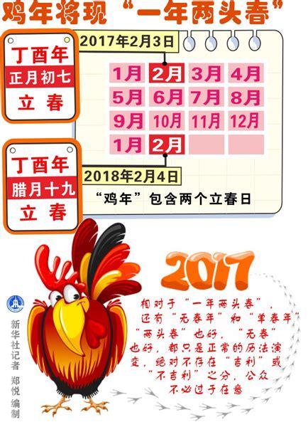 Calendario Significato Anno Gallo Nell Oroscopo Cinese Storia E Significato