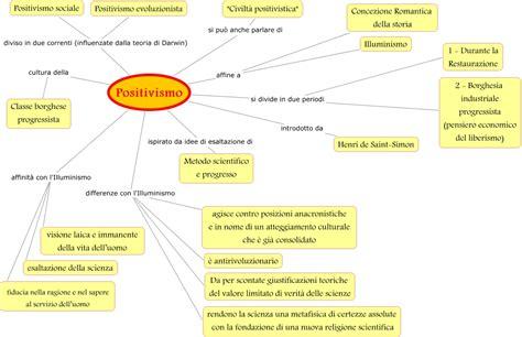 dialettica dell illuminismo riassunto mappe filosofia filosofia contemporanea l idealismo