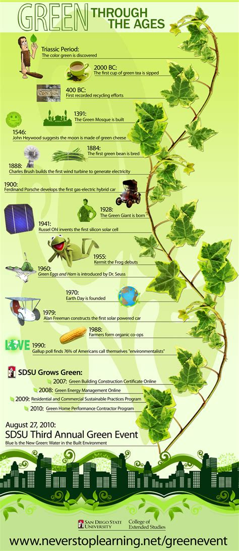 green biz trends for earth month infographic industry all things green daily infographic