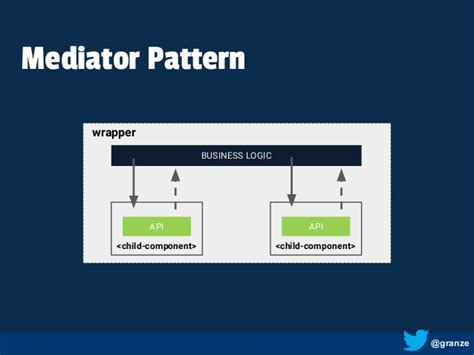 net mediator pattern polymer is production ready how about you