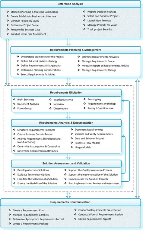 Sample System Analyst Resume by 25 Best Ideas About Business Analyst On Pinterest