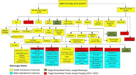 Minyak Cpo Kelapa Sawit penawaran buku studi tentang kondisi pasar prospek