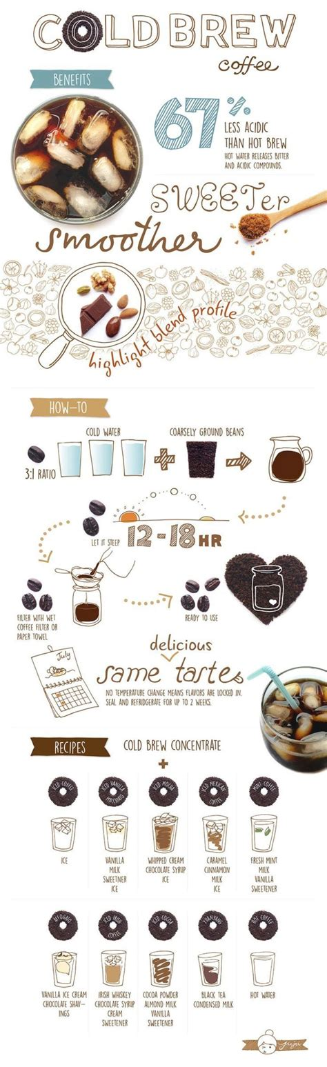 Infographic 24 Daily Habits That Will Make You Smarter Designtaxi Food Infographic 50 Recipe Infographics To Help Make You A Better Cook Infographicnow