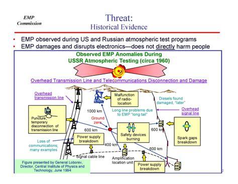 electromagnetic pulse soviet test 184 emp